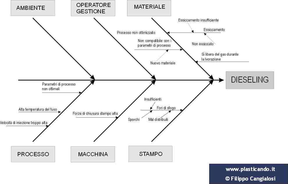 Diagramma_spina_di_pesce_Dieseling
