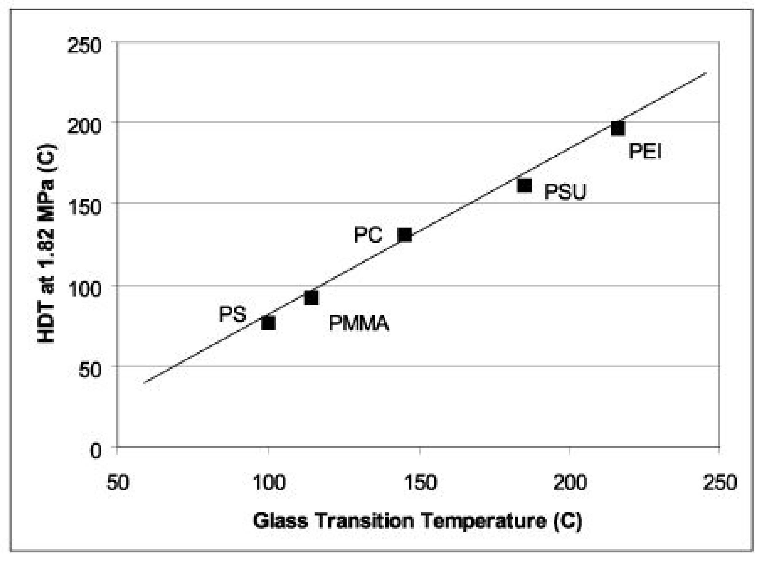 temperatura_di_distorsione